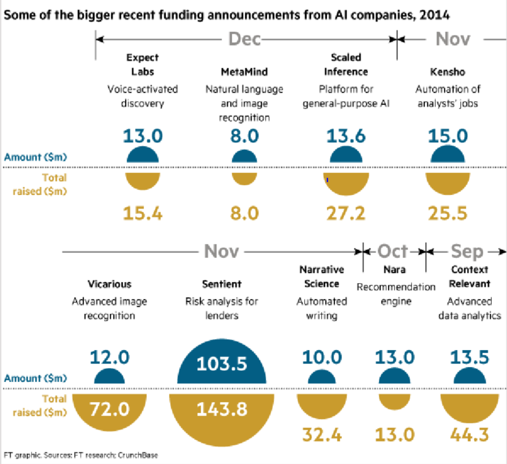 AI investments 4th q 2014