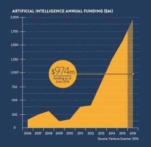 AI growth chart 2016