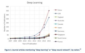 articles-on-deep-learning